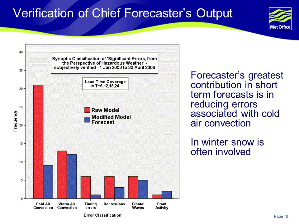 Page 18© Crown copyright Verification of Chief Forecasters Output Forecasters greatest contribution in short term forecasts is in reducing errors associated with cold air convection In winter snow is often involved