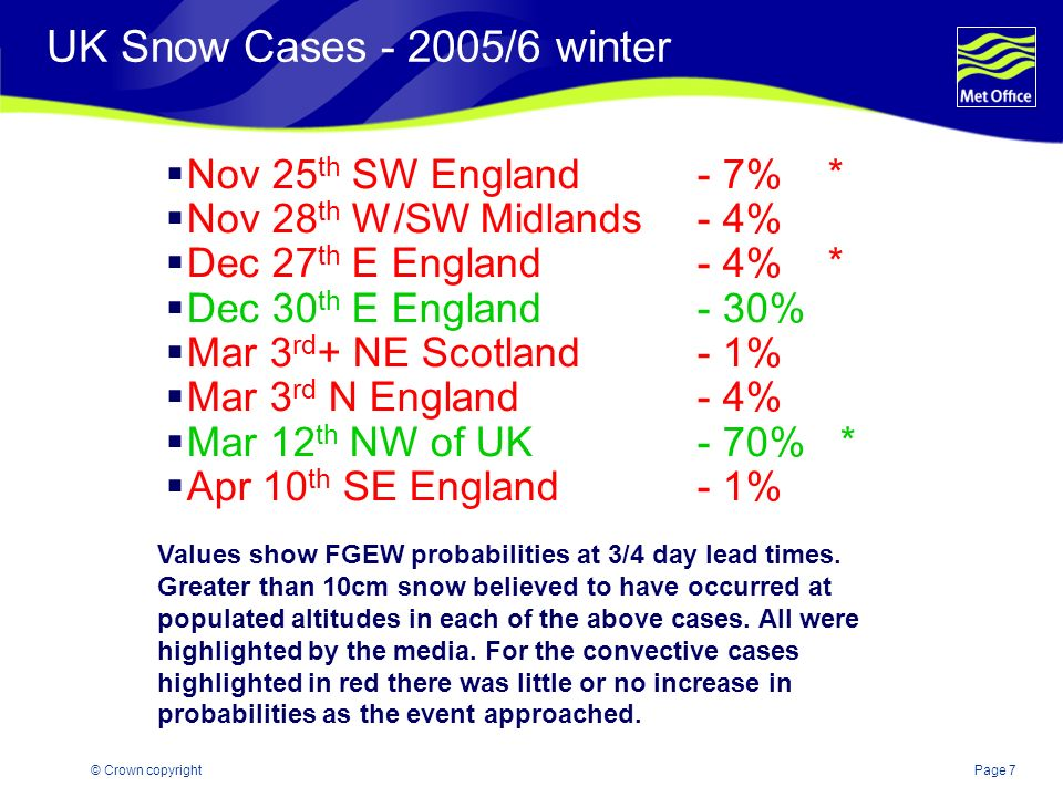 Page 7© Crown copyright UK Snow Cases - 2005/6 winter Nov 25 th SW England- 7% * Nov 28 th W/SW Midlands- 4% Dec 27 th E England- 4% * Dec 30 th E England- 30% Mar 3 rd + NE Scotland- 1% Mar 3 rd N England- 4% Mar 12 th NW of UK- 70% * Apr 10 th SE England- 1% Values show FGEW probabilities at 3/4 day lead times.