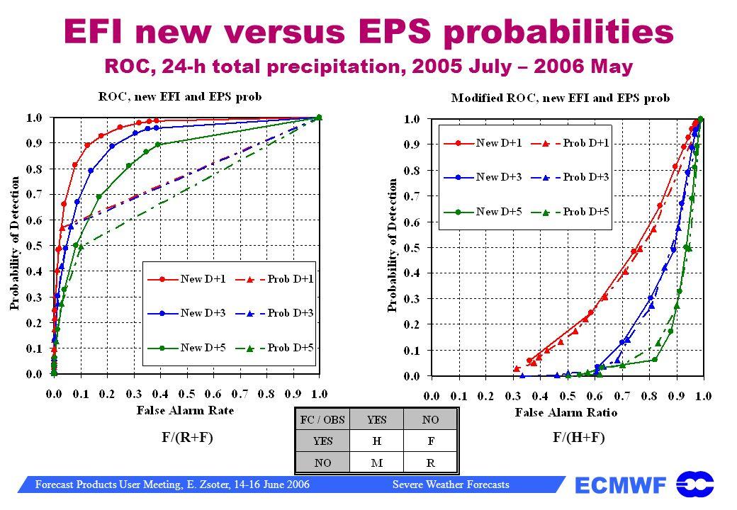 ECMWF Forecast Products User Meeting, E.