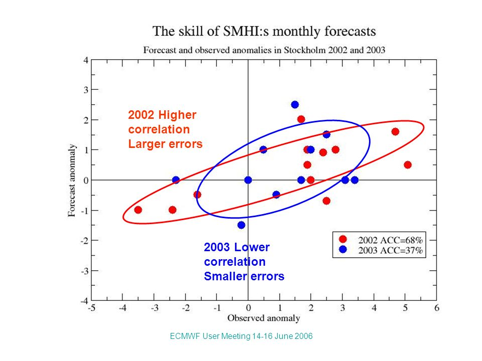 ECMWF User Meeting 14-16 June 2006 2003 Lower correlation Smaller errors 2002 Higher correlation Larger errors