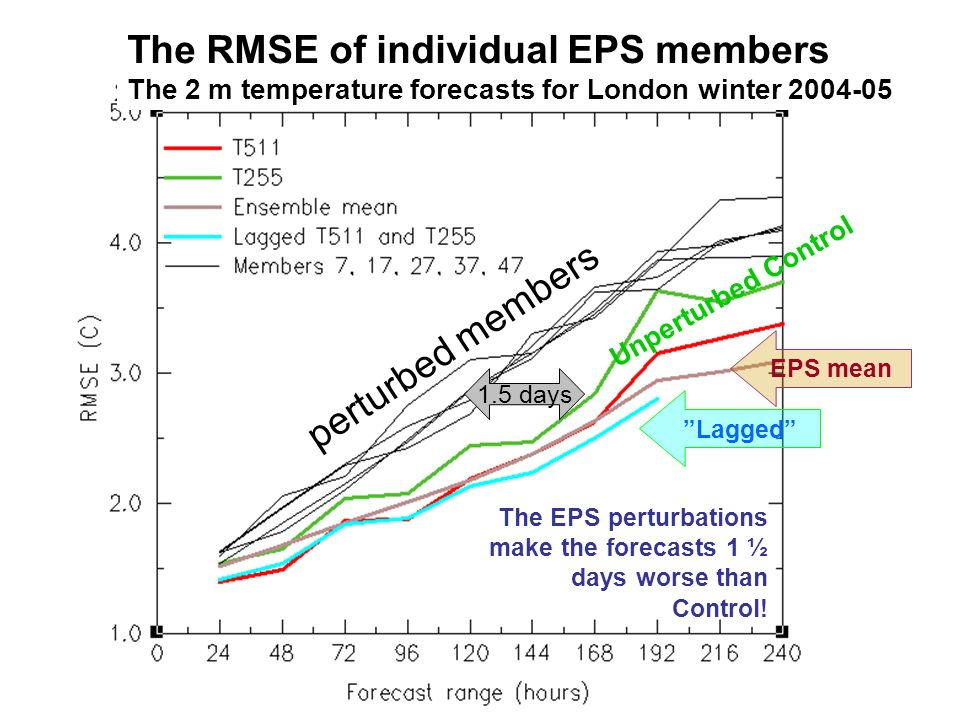 ECMWF User Meeting 14-16 June 2006 The EPS perturbations make the forecasts 1 ½ days worse than Control.