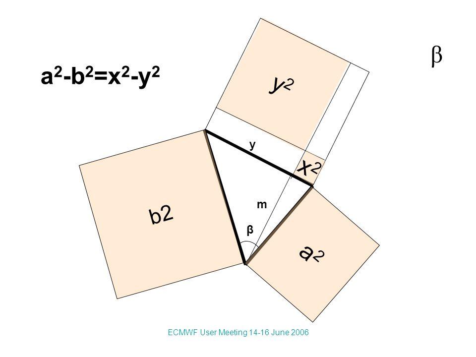 ECMWF User Meeting 14-16 June 2006 y2y2 β m y a 2 -b 2 =x 2 -y 2 β a2a2 b2 x2x2