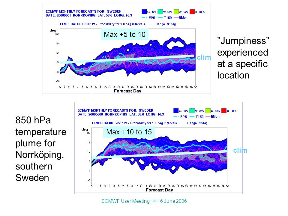 ECMWF User Meeting 14-16 June 2006 Certain combinations of forecasts will not yield an improved weighted mean E 1 < E 2