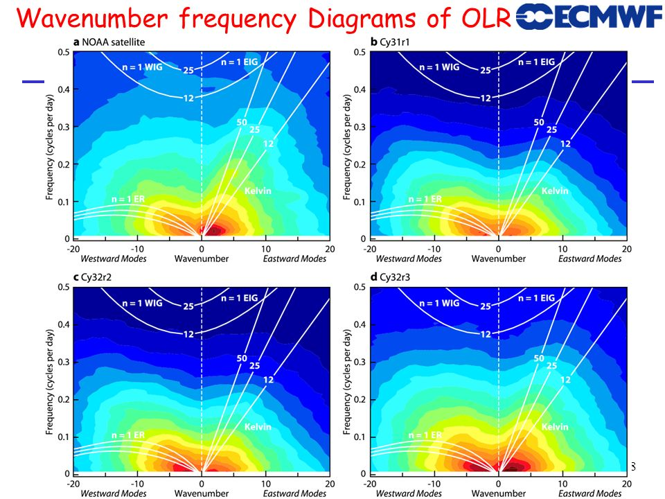 29 Wavenumber frequency Diagrams of OLR same as previous but latest cycle and background spectrum substracted NOAA Satellite Cy38r1 (2012)