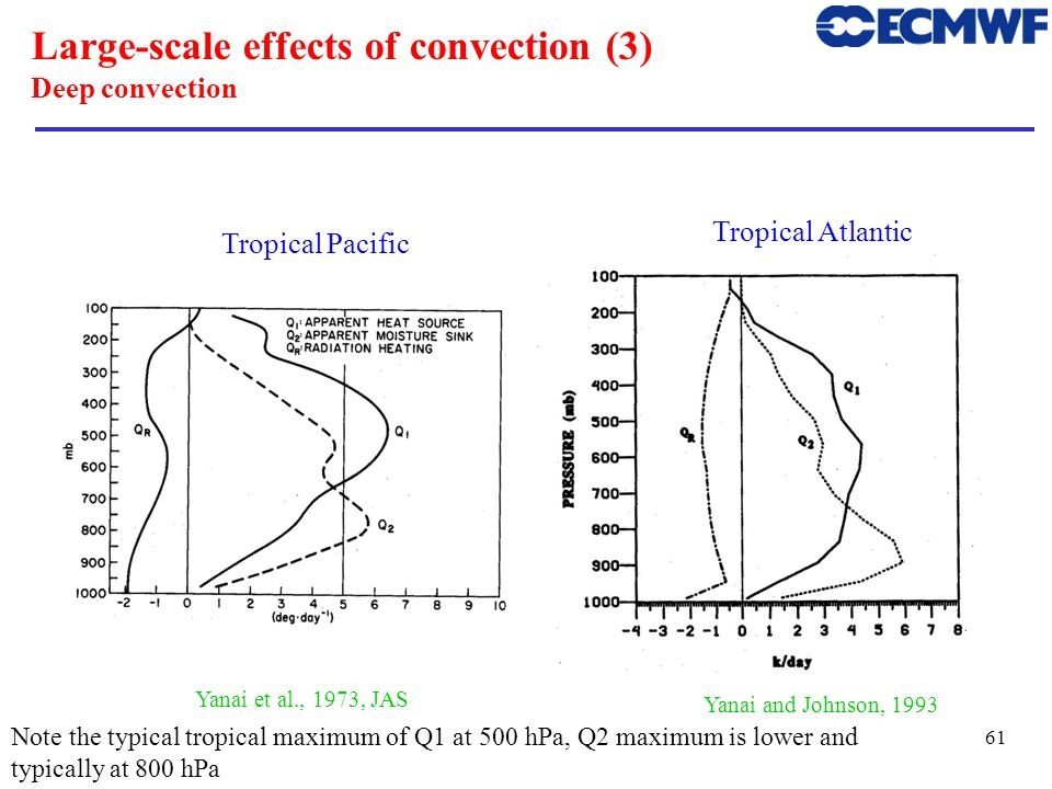 62 Large-scale effects of convection (5) Shallow convection Nitta and Esbensen, 1974, MWR -2 500 600 700 800 900 1000 -202-10-6-14 Q2Q2 Q1Q1 QRQR (K/day) P(hPa) q-difference of simulation without and with shallow convection.