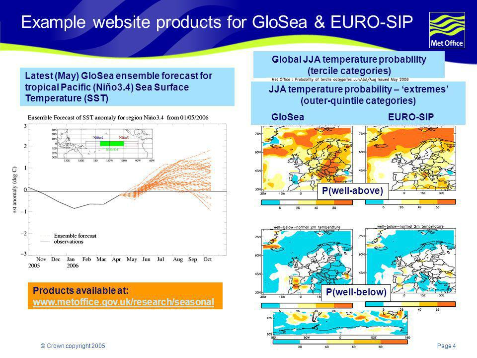 Page 5© Crown copyright 2005 Statistical forecasts for specific regions – based on historical SST anomaly relationships winter NAO Used in objective and subjective combination with GloSea model output