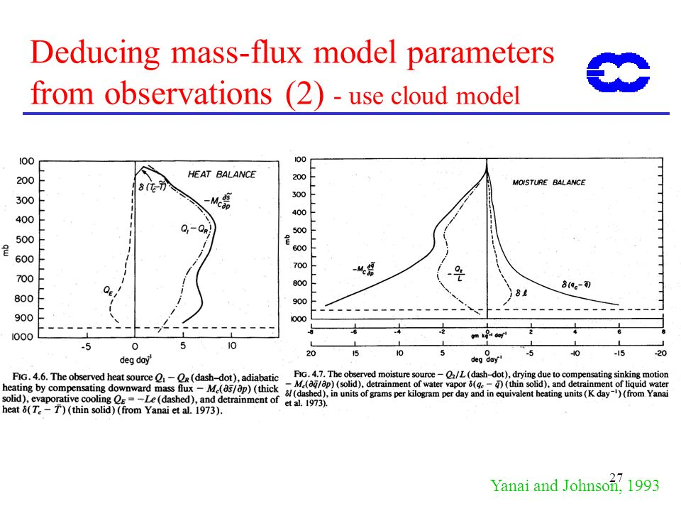 27 Deducing mass-flux model parameters from observations (2) - use cloud model Yanai and Johnson, 1993