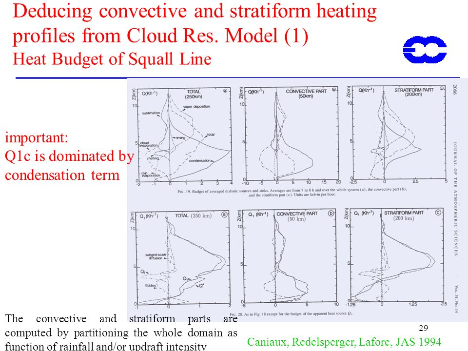29 Deducing convective and stratiform heating profiles from Cloud Res. Model (1) Heat Budget of Squall Line Caniaux, Redelsperger, Lafore, JAS 1994 Th