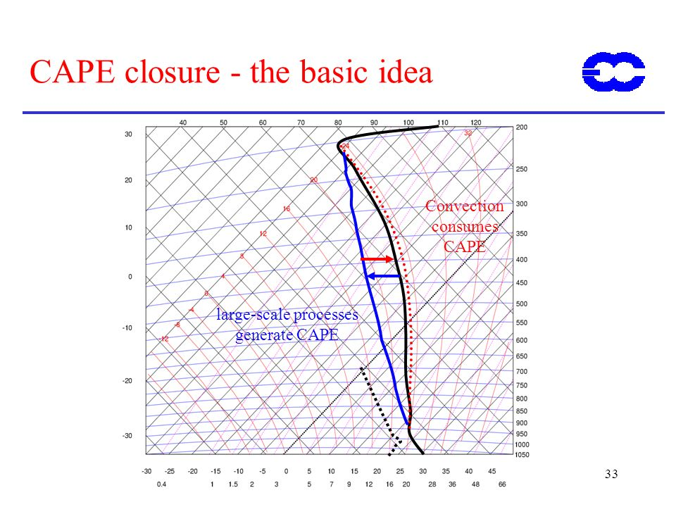 33 CAPE closure - the basic idea large-scale processes generate CAPE Convection consumes CAPE