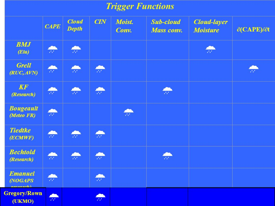 39 Trigger Functions CAPE Cloud Depth CIN Moist. Conv. Sub-cloud Mass conv. Cloud-layer Moisture (CAPE)/t BMJ (Eta) Grell (RUC, AVN) KF (Research) Bou