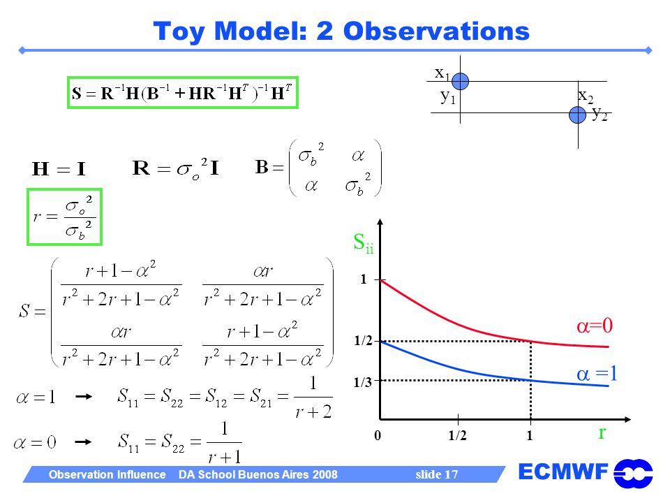 ECMWF Observation Influence DA School Buenos Aires 2008 slide 17 Toy Model: 2 Observations x1x1 x2x2 y2y2 y1y1 S ii r 1 1 1/2 1/3 1/2 =1 =0 0