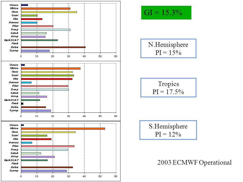 N.Hemisphere PI = 15% Tropics PI = 17.5% S.Hemisphere PI = 12% GI = 15.3% 2003 ECMWF Operational