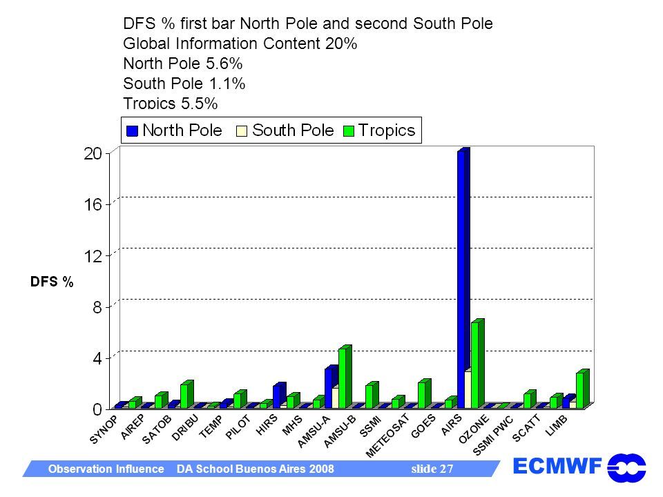 ECMWF Observation Influence DA School Buenos Aires 2008 slide 27 DFS % first bar North Pole and second South Pole Global Information Content 20% North Pole 5.6% South Pole 1.1% Tropics 5.5%