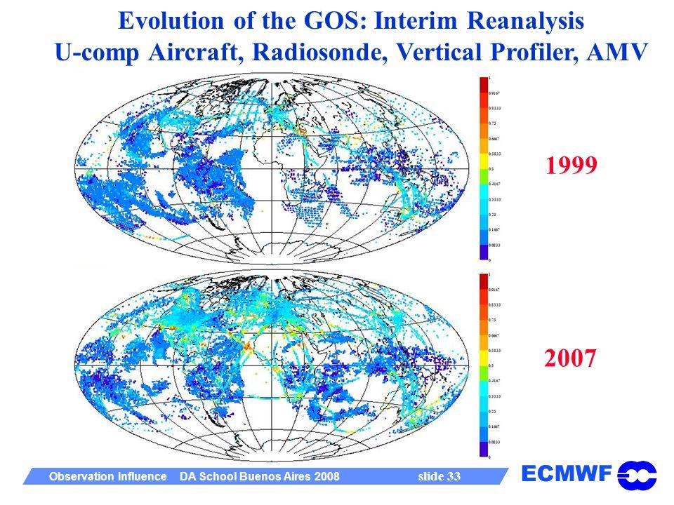 ECMWF Observation Influence DA School Buenos Aires 2008 slide 33 Evolution of the GOS: Interim Reanalysis U-comp Aircraft, Radiosonde, Vertical Profiler, AMV 1999 2007