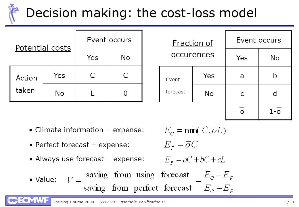 Training Course 2009 – NWP-PR: Ensemble Verification II 13/33 Decision making: the cost-loss model Climate information – expense: Always use forecast – expense: Perfect forecast – expense: Value: Event occurs YesNo Action taken YesCC NoL0 Event occurs YesNo Event forecast Yesab Nocd o1-o Potential costs Fraction of occurences