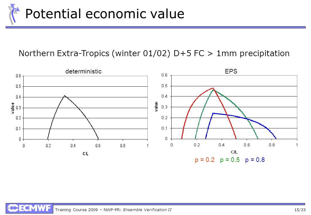 Training Course 2009 – NWP-PR: Ensemble Verification II 15/33 Potential economic value Northern Extra-Tropics (winter 01/02) D+5 FC > 1mm precipitation deterministicEPS p = 0.2 p = 0.5 p = 0.8