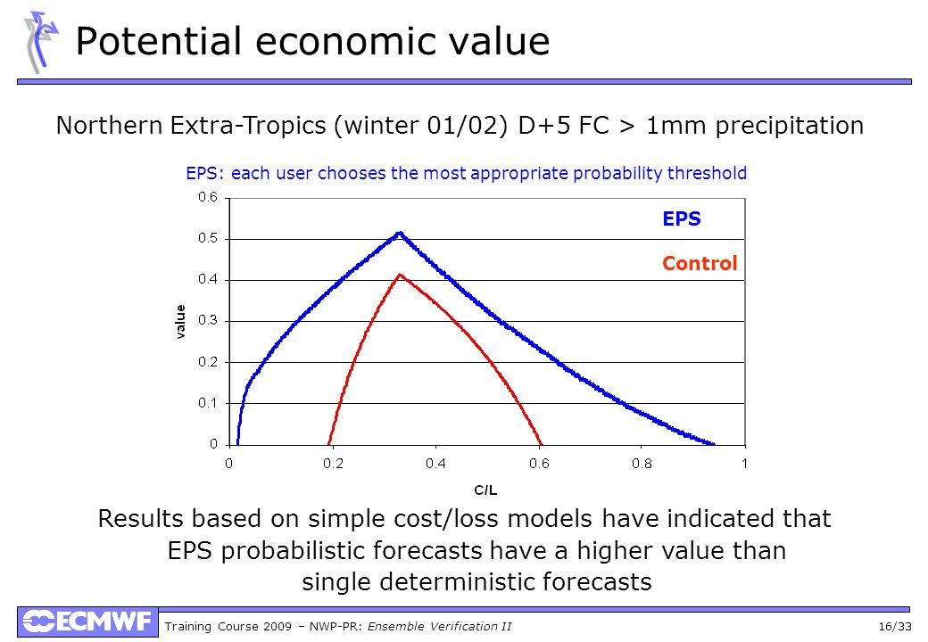 Training Course 2009 – NWP-PR: Ensemble Verification II 16/33 Potential economic value EPS: each user chooses the most appropriate probability thresho