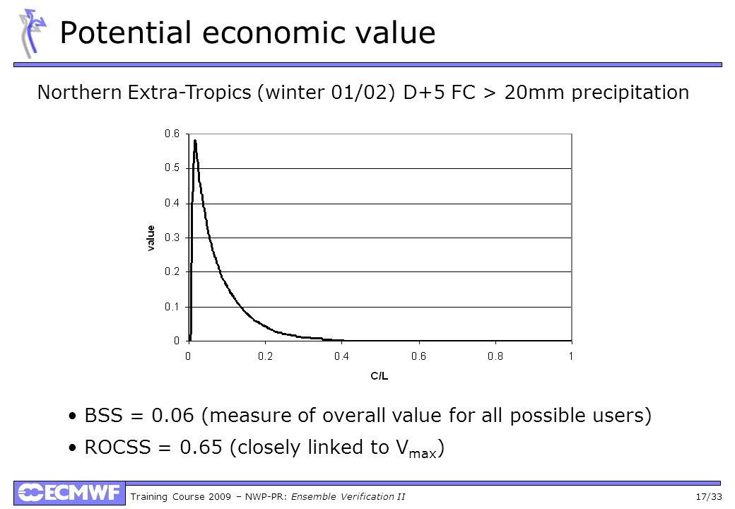 Training Course 2009 – NWP-PR: Ensemble Verification II 17/33 Potential economic value Northern Extra-Tropics (winter 01/02) D+5 FC > 20mm precipitation BSS = 0.06 (measure of overall value for all possible users) ROCSS = 0.65 (closely linked to V max )