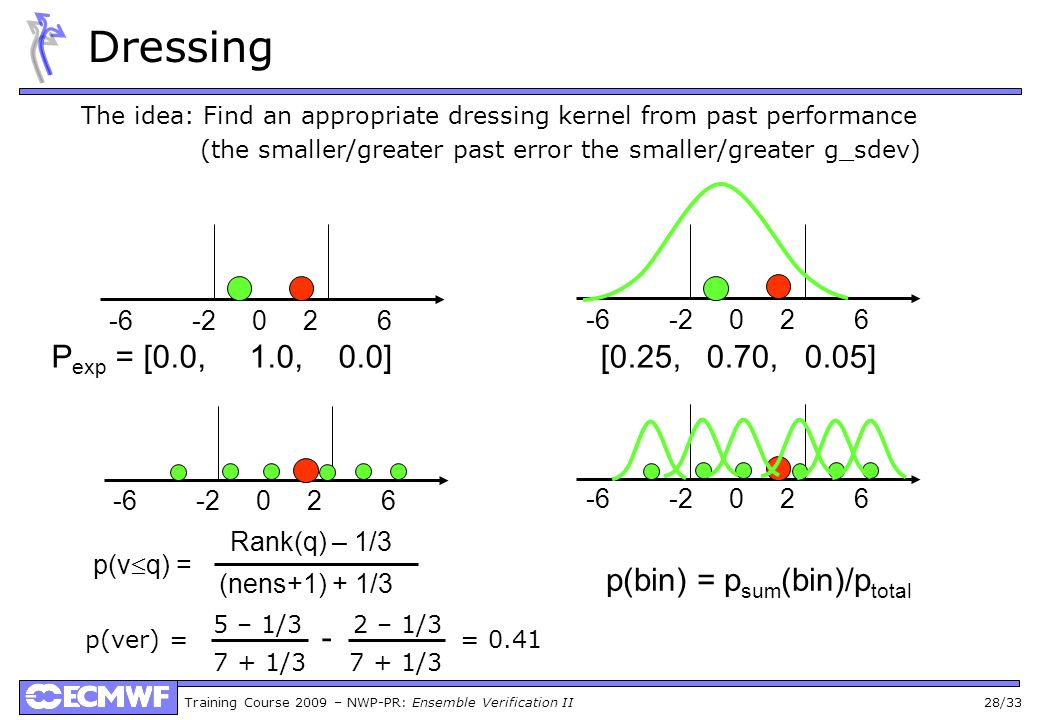 Training Course 2009 – NWP-PR: Ensemble Verification II 28/33 Dressing The idea: Find an appropriate dressing kernel from past performance (the smalle