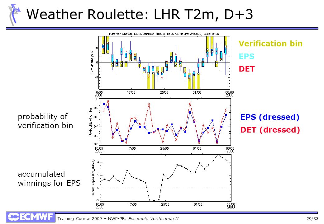 Training Course 2009 – NWP-PR: Ensemble Verification II 29/33 Weather Roulette: LHR T2m, D+3 Verification bin EPS DET probability of verification bin accumulated winnings for EPS EPS (dressed) DET (dressed)