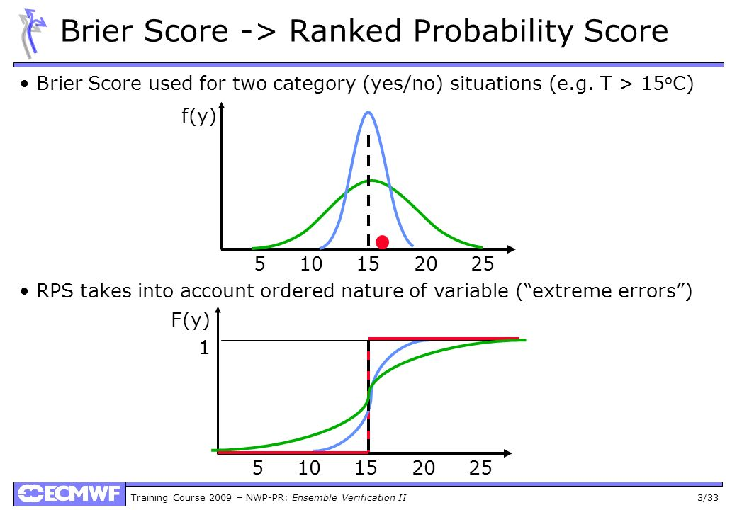 Training Course 2009 – NWP-PR: Ensemble Verification II 3/33 Brier Score -> Ranked Probability Score 5 10 15 20 25 f(y) Brier Score used for two category (yes/no) situations (e.g.