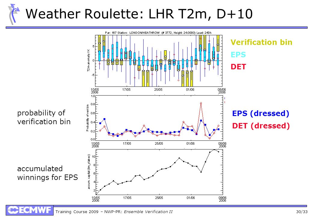Training Course 2009 – NWP-PR: Ensemble Verification II 30/33 Weather Roulette: LHR T2m, D+10 Verification bin EPS DET probability of verification bin accumulated winnings for EPS EPS (dressed) DET (dressed)