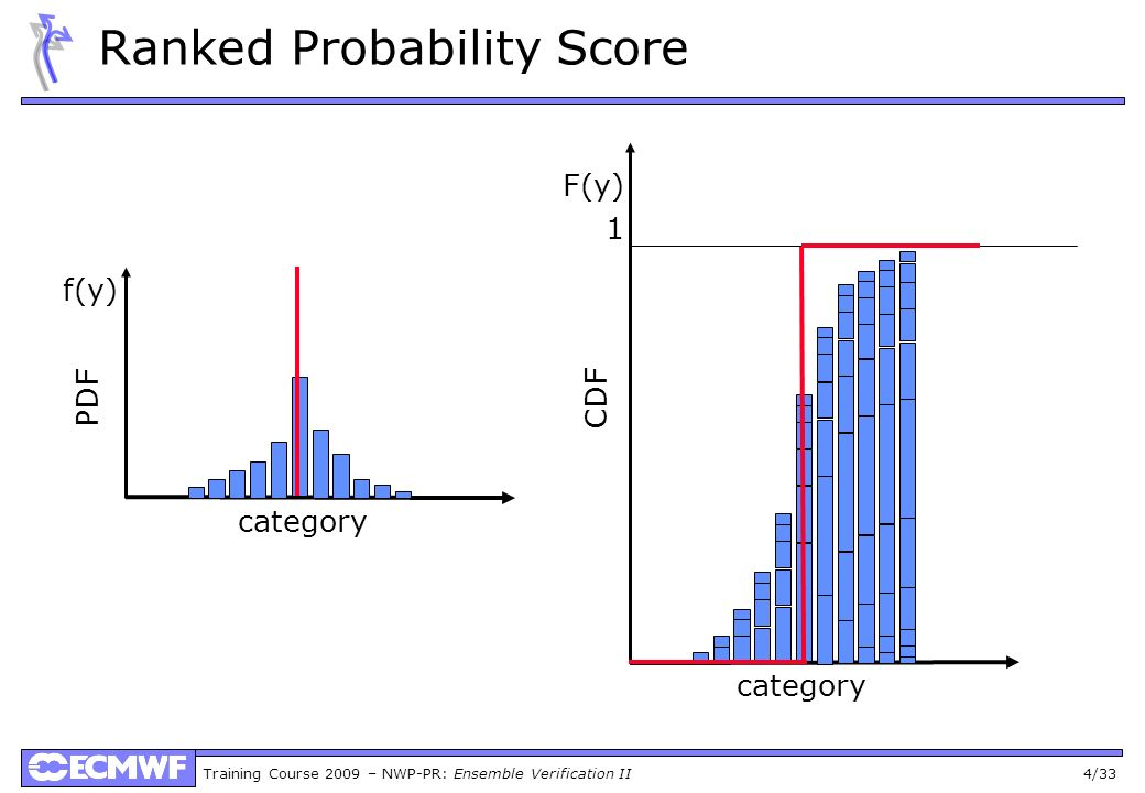 Training Course 2009 – NWP-PR: Ensemble Verification II 4/33 Ranked Probability Score category f(y) category F(y) 1 PDF CDF