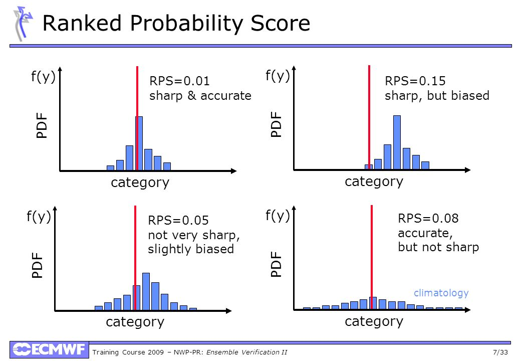 Training Course 2009 – NWP-PR: Ensemble Verification II 28/33 Dressing The idea: Find an appropriate dressing kernel from past performance (the smaller/greater past error the smaller/greater g_sdev) -6 -2 0 2 6 P exp = [0.0, 1.0, 0.0] -6 -2 0 2 6 [0.25, 0.70, 0.05] -6 -2 0 2 6 7 + 1/3 p(v q) = Rank(q) – 1/3 (nens+1) + 1/3 p(ver) = = 0.41 5 – 1/3 2 – 1/3 - -6 -2 0 2 6 p(bin) = p sum (bin)/p total