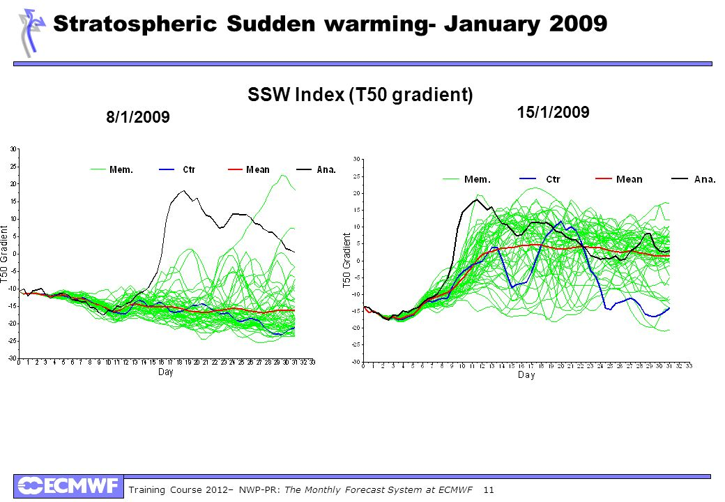 Training Course 2012– NWP-PR: The Monthly Forecast System at ECMWF 11 Stratospheric Sudden warming- January 2009 8/1/2009 15/1/2009 SSW Index (T50 gradient)