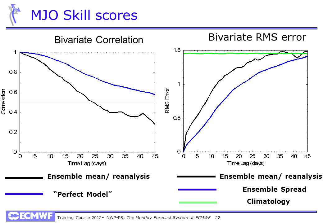 Training Course 2012– NWP-PR: The Monthly Forecast System at ECMWF 22 Perfect Model Ensemble mean/ reanalysis MJO Skill scores Bivariate Correlation Bivariate RMS error Ensemble Spread Ensemble mean/ reanalysis Climatology
