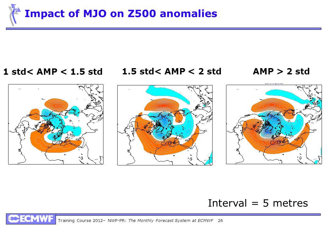 Training Course 2012– NWP-PR: The Monthly Forecast System at ECMWF 26 Impact of MJO on Z500 anomalies 1 std< AMP < 1.5 std AMP > 2 std 1.5 std< AMP <