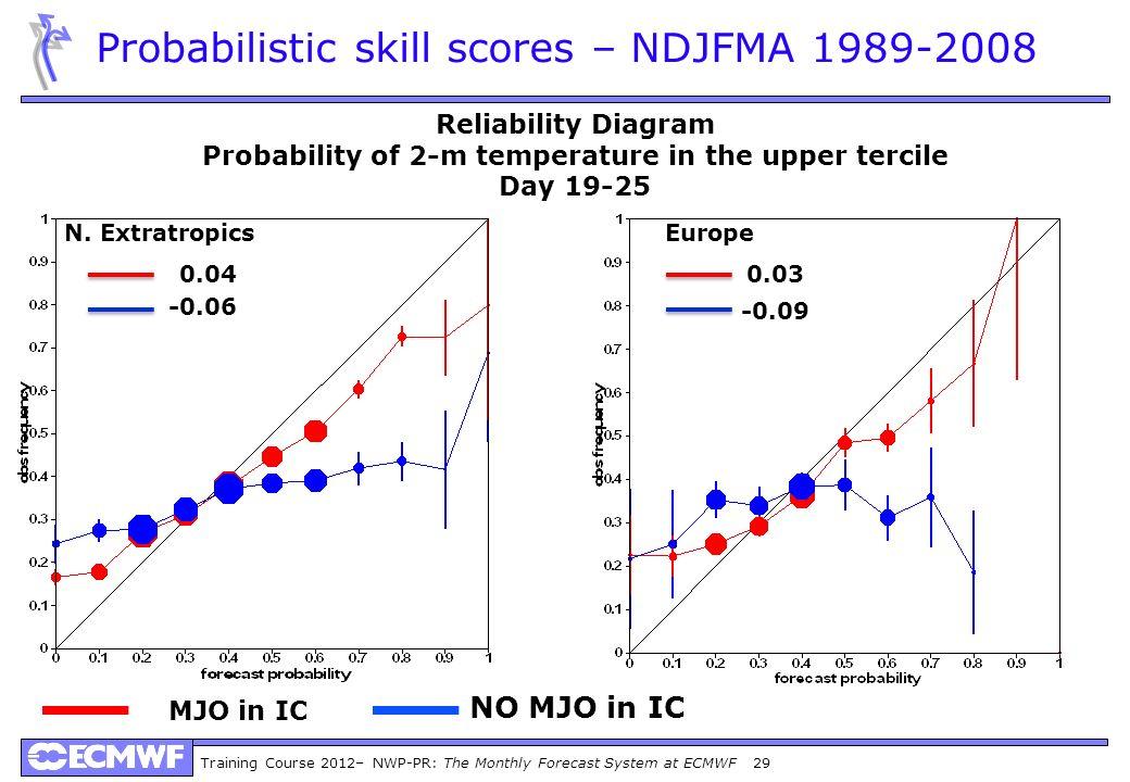 Training Course 2012– NWP-PR: The Monthly Forecast System at ECMWF 29 0.04 Probabilistic skill scores – NDJFMA 1989-2008 Reliability Diagram Probabili