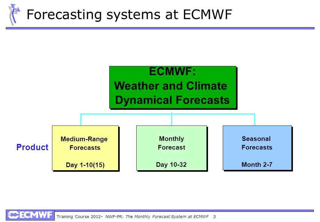 Training Course 2012– NWP-PR: The Monthly Forecast System at ECMWF 3 Product ECMWF: Weather and Climate Dynamical Forecasts ECMWF: Weather and Climate