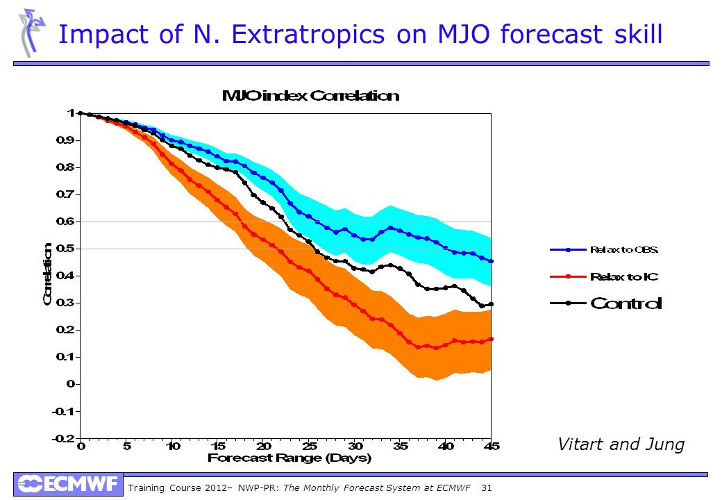 Training Course 2012– NWP-PR: The Monthly Forecast System at ECMWF 31 Impact of N. Extratropics on MJO forecast skill Vitart and Jung