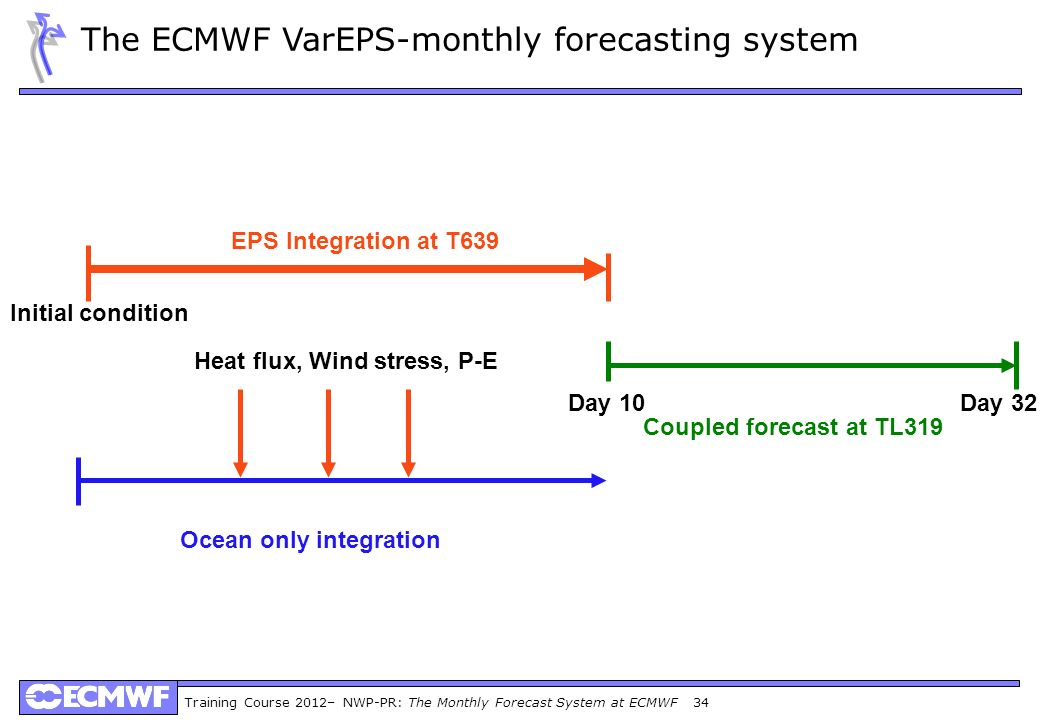 Training Course 2012– NWP-PR: The Monthly Forecast System at ECMWF 34 Ocean only integration Coupled forecast at TL319 Day 32 EPS Integration at T639