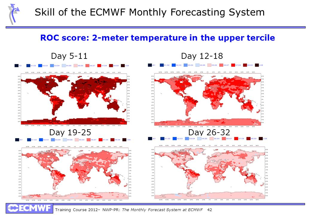 Training Course 2012– NWP-PR: The Monthly Forecast System at ECMWF 42 Skill of the ECMWF Monthly Forecasting System ROC score: 2-meter temperature in the upper tercile Day 19-25Day 26-32 Day 5-11Day 12-18