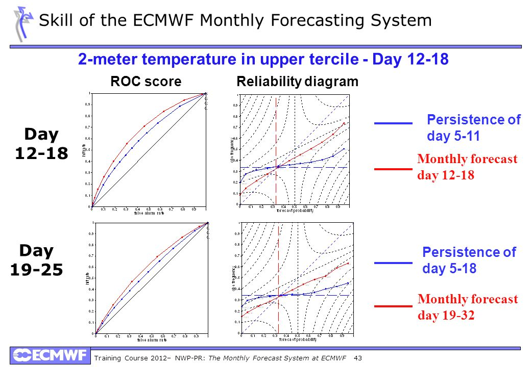 Training Course 2012– NWP-PR: The Monthly Forecast System at ECMWF 43 Skill of the ECMWF Monthly Forecasting System 2-meter temperature in upper terci