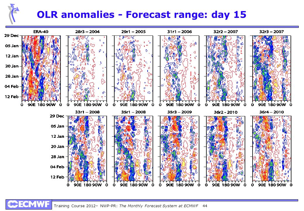 Training Course 2012– NWP-PR: The Monthly Forecast System at ECMWF 44 OLR anomalies - Forecast range: day 15