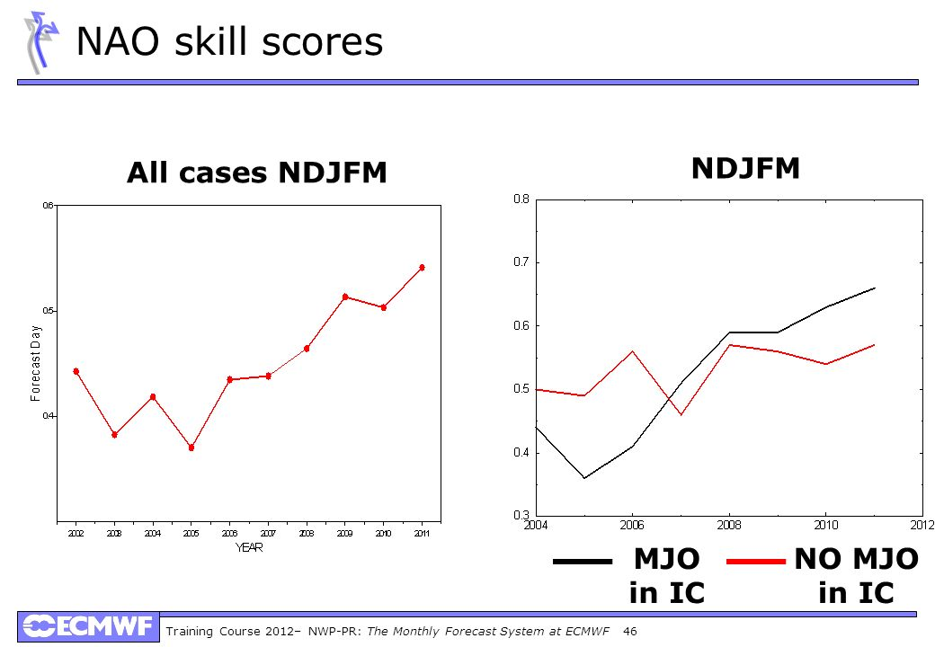 Training Course 2012– NWP-PR: The Monthly Forecast System at ECMWF 46 NAO skill scores All cases NDJFM NDJFM MJO in IC NO MJO in IC