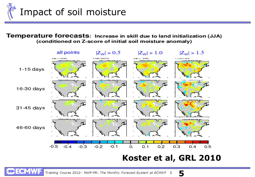 Training Course 2012– NWP-PR: The Monthly Forecast System at ECMWF 5 5 Koster et al, GRL 2010 Impact of soil moisture