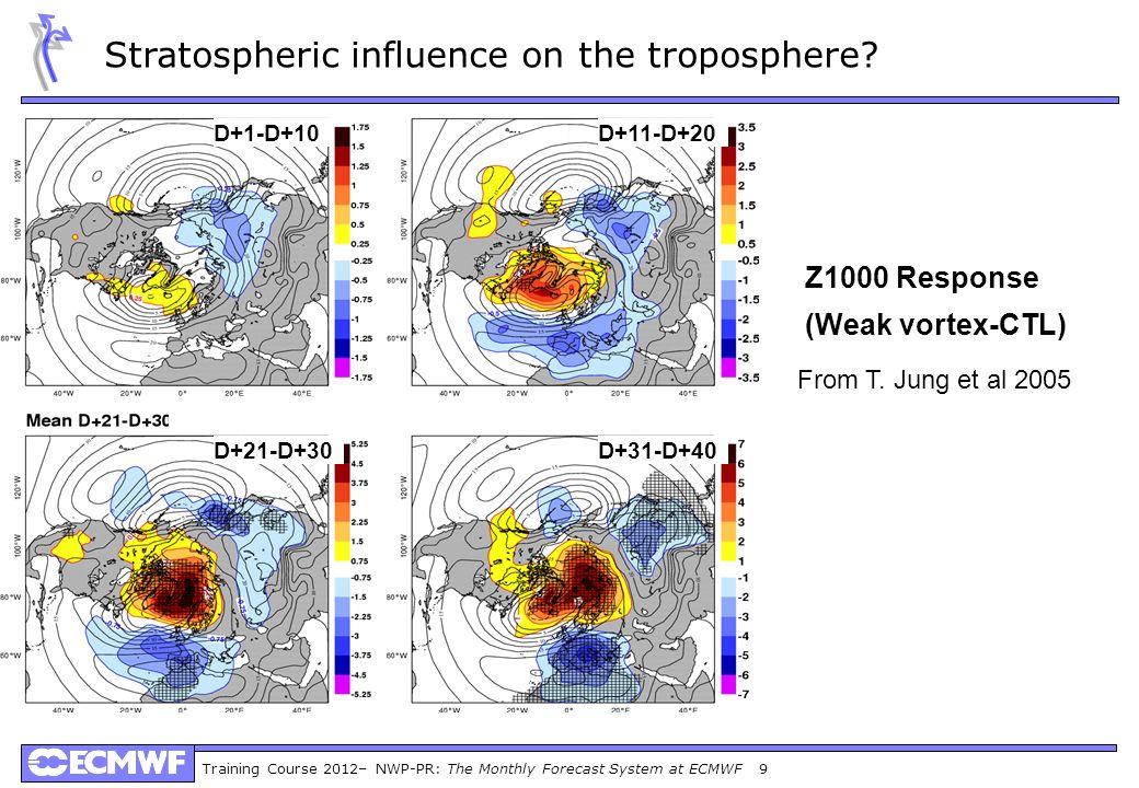 Training Course 2012– NWP-PR: The Monthly Forecast System at ECMWF 9 Z1000 Response (Weak vortex-CTL) D+1-D+10D+11-D+20 D+21-D+30D+31-D+40 From T. Jun