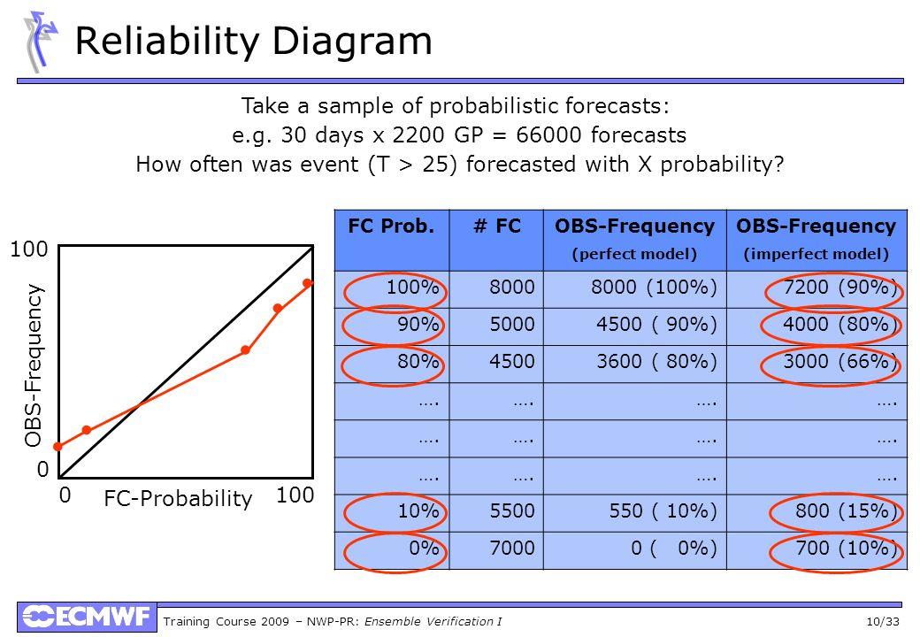 Training Course 2009 – NWP-PR: Ensemble Verification I 10/33 Reliability Diagram Take a sample of probabilistic forecasts: e.g. 30 days x 2200 GP = 66