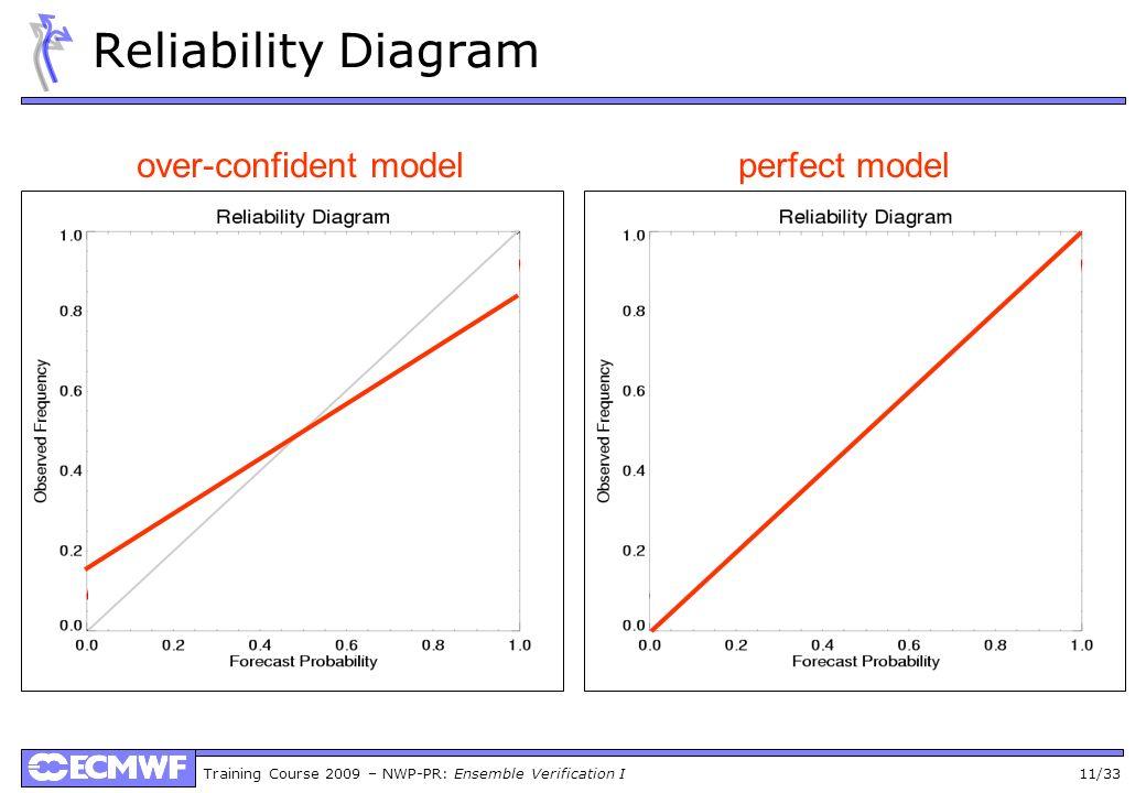 Training Course 2009 – NWP-PR: Ensemble Verification I 11/33 Reliability Diagram over-confident modelperfect model