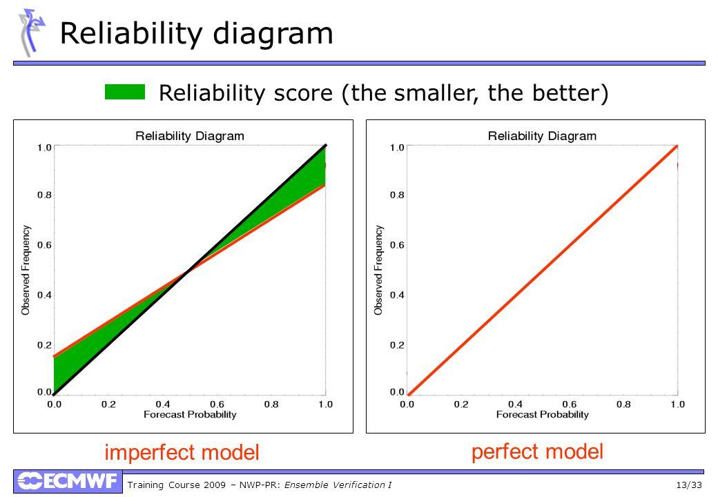 Training Course 2009 – NWP-PR: Ensemble Verification I 13/33 Reliability diagram Reliability score (the smaller, the better) imperfect model perfect m