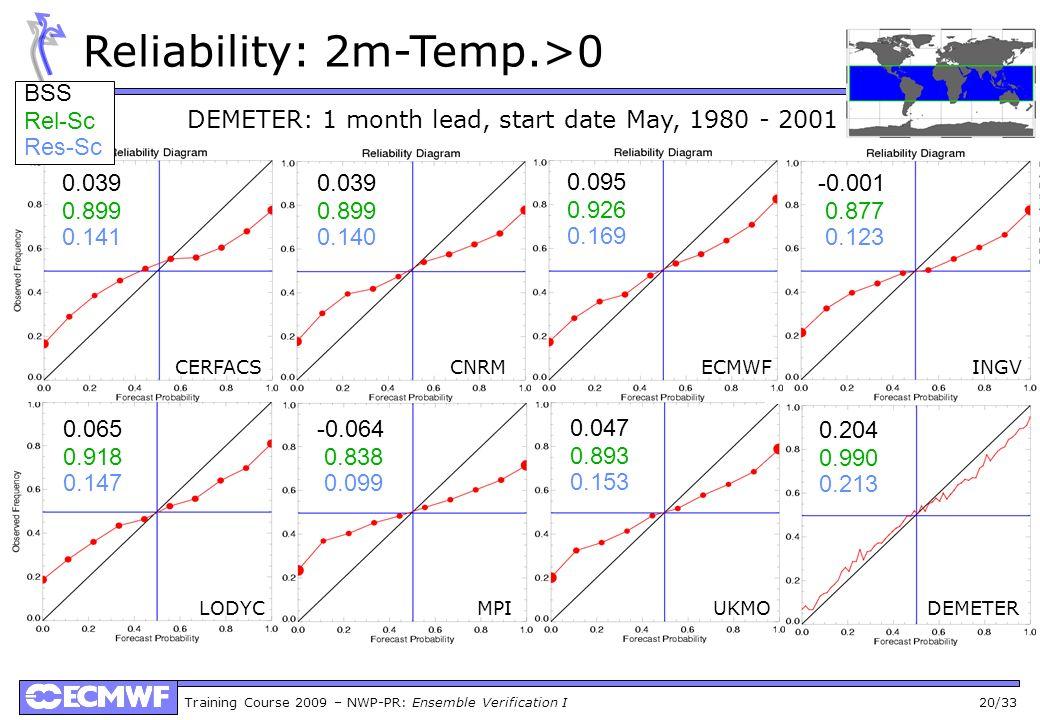 Training Course 2009 – NWP-PR: Ensemble Verification I 20/33 Reliability: 2m-Temp.>0 0.039 0.899 0.141 BSS Rel-Sc Res-Sc 0.039 0.899 0.140 0.095 0.926