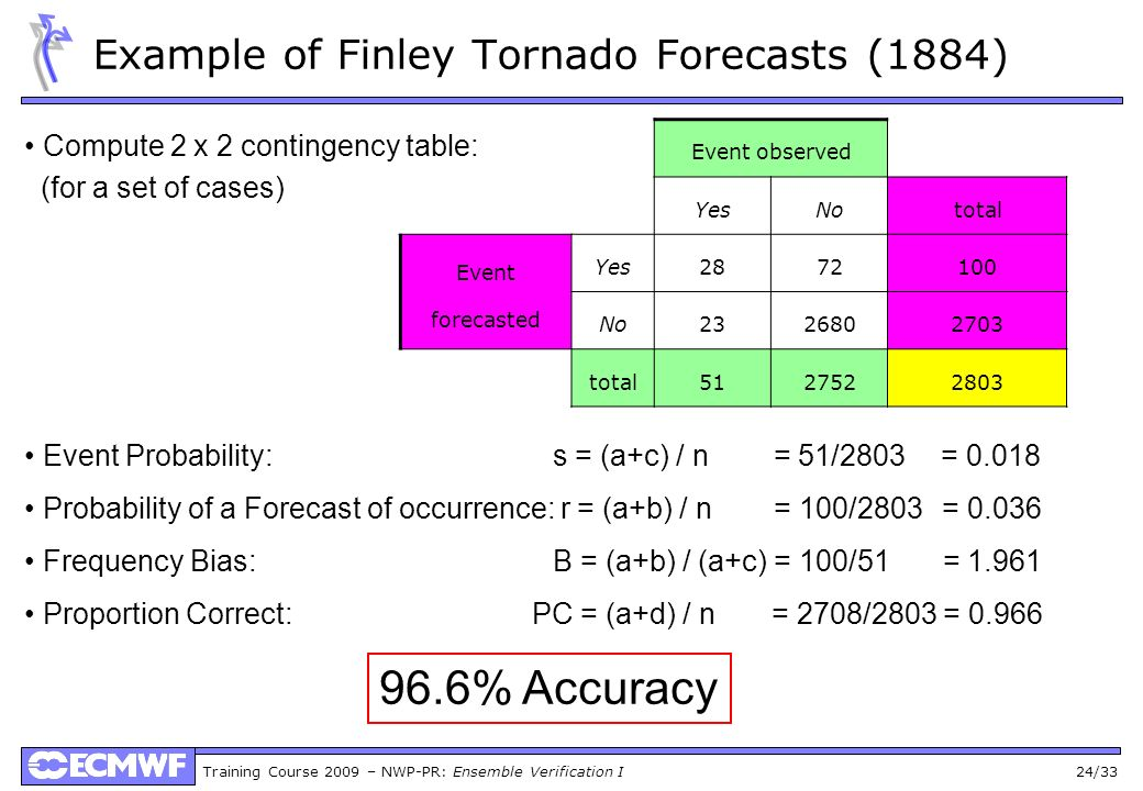 Training Course 2009 – NWP-PR: Ensemble Verification I 24/33 Example of Finley Tornado Forecasts (1884) Compute 2 x 2 contingency table: (for a set of
