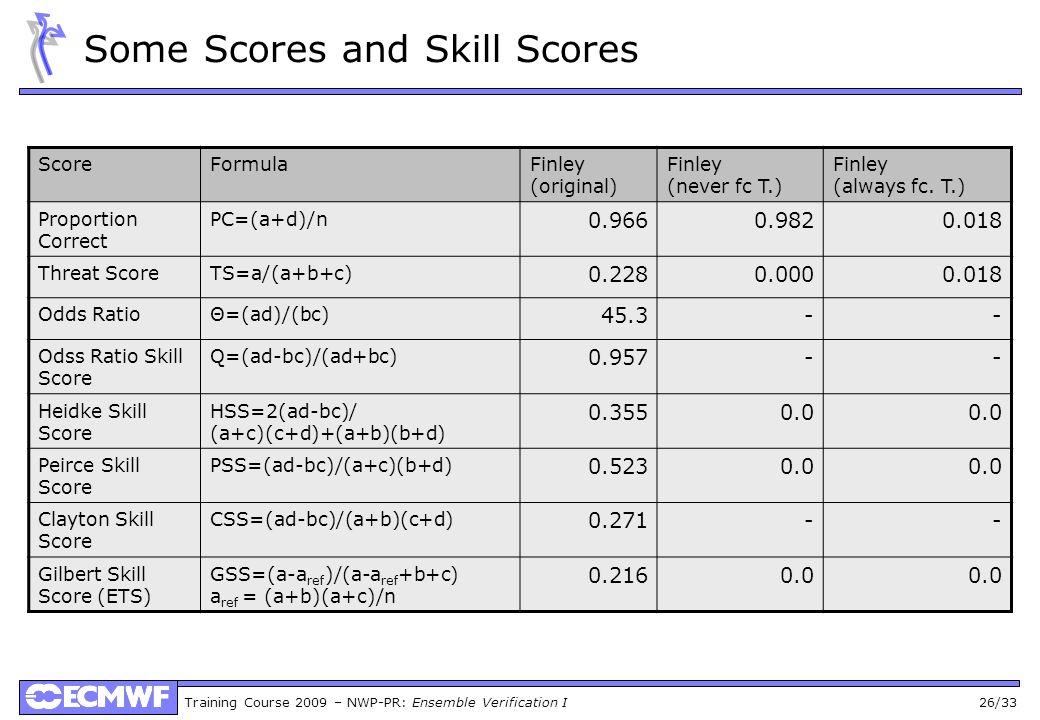 Training Course 2009 – NWP-PR: Ensemble Verification I 26/33 Some Scores and Skill Scores ScoreFormulaFinley (original) Finley (never fc T.) Finley (a