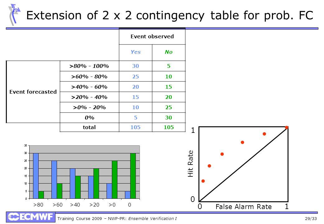 Training Course 2009 – NWP-PR: Ensemble Verification I 29/33 Event observed YesNo threshold HF Event forecasted >80% - 100%305>80%0.290.05 >60% - 80%2