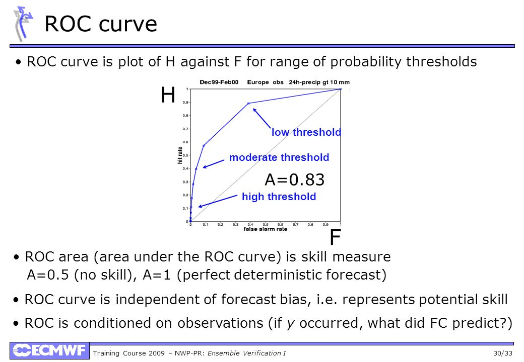 Training Course 2009 – NWP-PR: Ensemble Verification I 30/33 ROC curve ROC curve is plot of H against F for range of probability thresholds low thresh