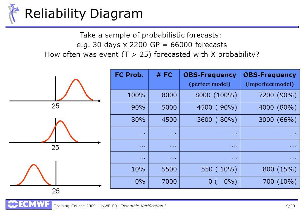 Training Course 2009 – NWP-PR: Ensemble Verification I 9/33 Reliability Diagram Take a sample of probabilistic forecasts: e.g. 30 days x 2200 GP = 660